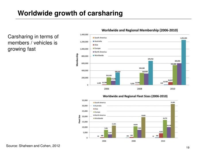 Worldwide growth of carsharing