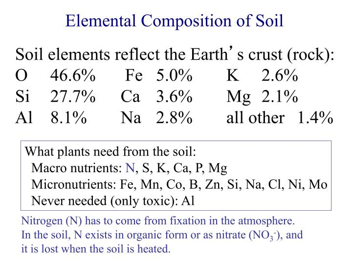 Elemental Composition of Soil