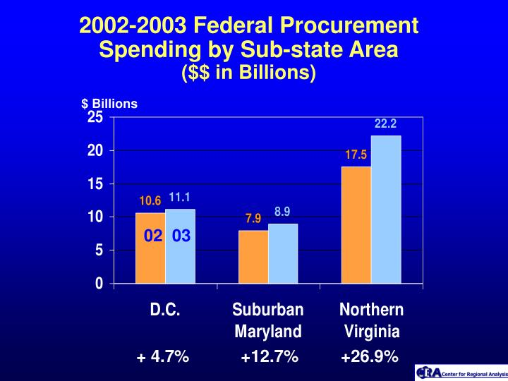 2002-2003 Federal Procurement Spending by Sub-state Area