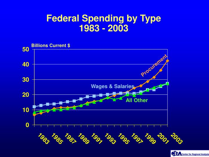 Federal Spending by Type