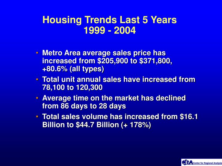 Housing Trends Last 5 Years