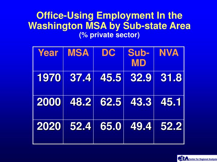 Office-Using Employment In the Washington MSA by Sub-state Area