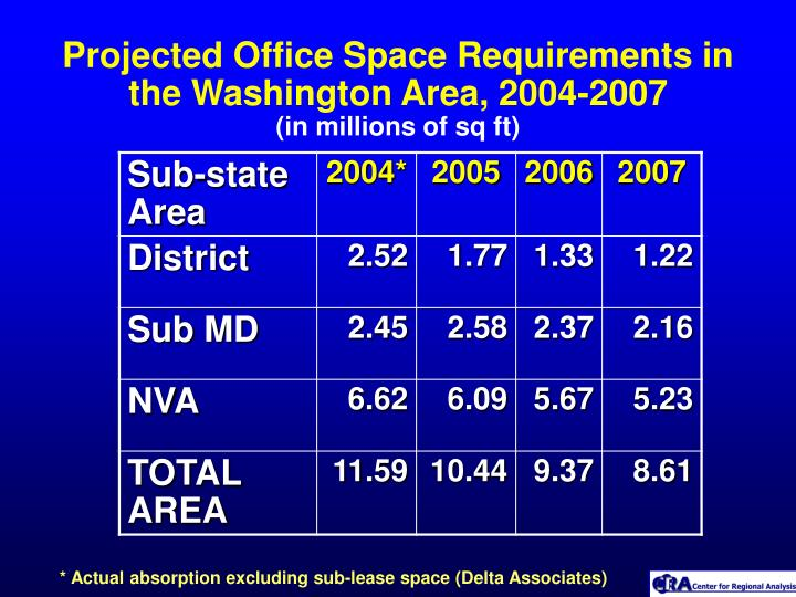 Projected Office Space Requirements in the Washington Area, 2004-2007
