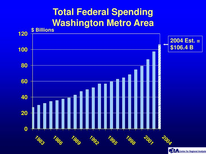 Total Federal Spending