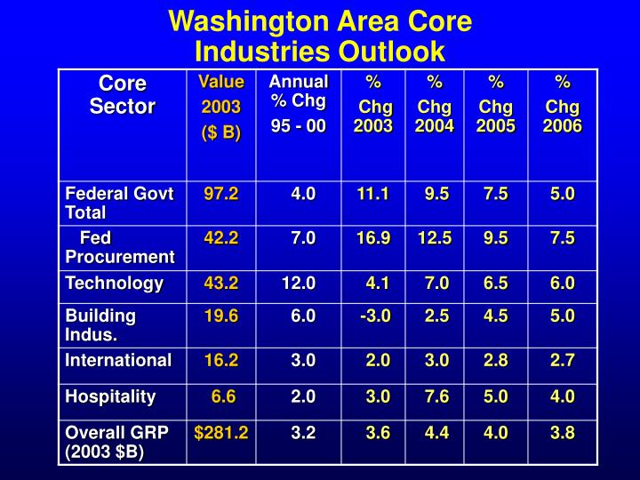 Washington Area Core