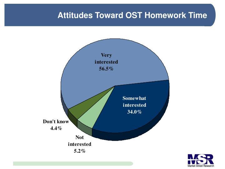 Attitudes Toward OST Homework Time