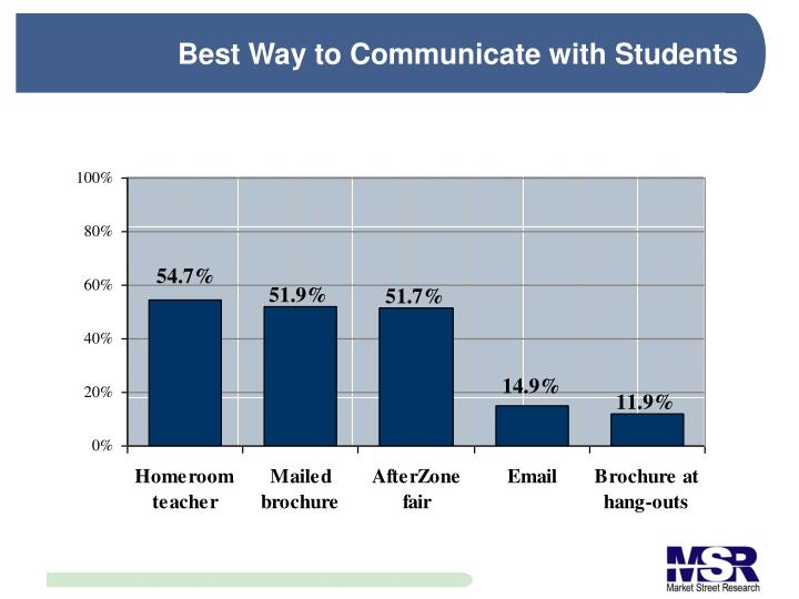Best Way to Communicate with Students