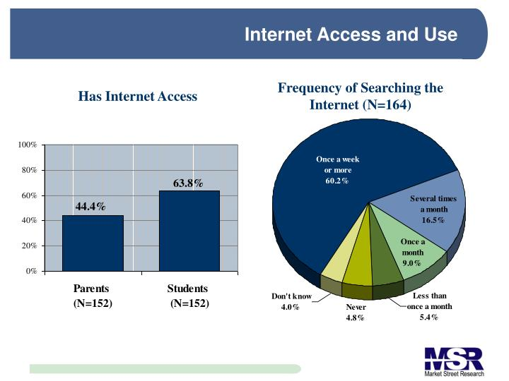 Internet Access and Use
