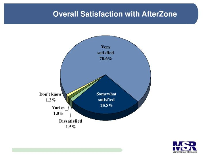 Overall Satisfaction with AfterZone