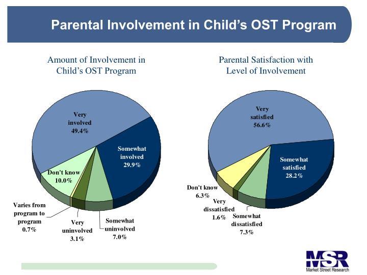 Parental Involvement in Child's OST Program