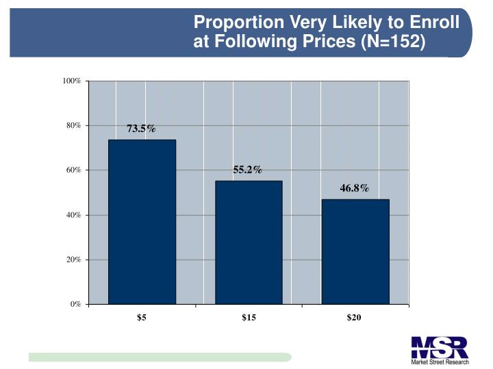Proportion Very Likely to Enroll at Following Prices (N=152)