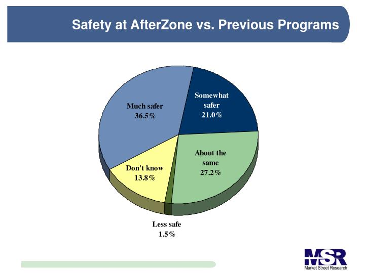 Safety at AfterZone vs. Previous Programs
