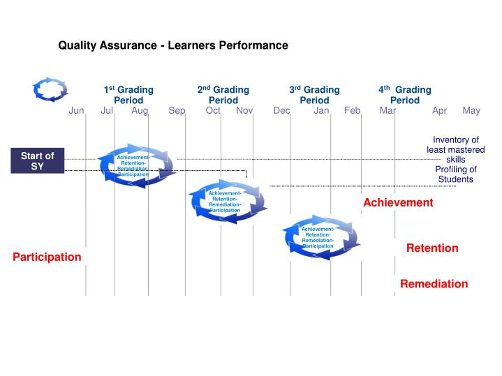 Quality Assurance - Learners Performance