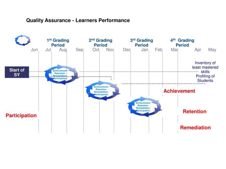 Quality Assurance - Learners Performance