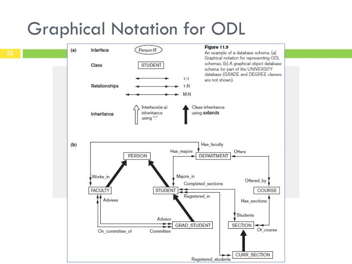 Graphical Notation for ODL