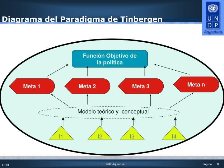 Diagrama del Paradigma de Tinbergen