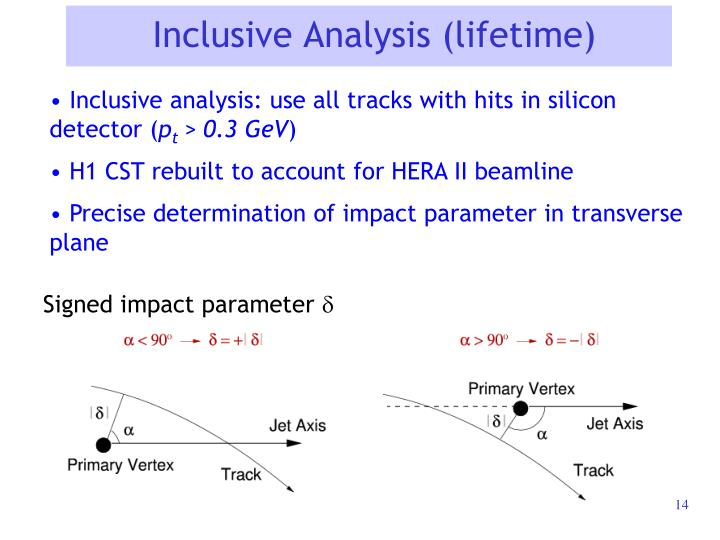 Inclusive Analysis (lifetime)