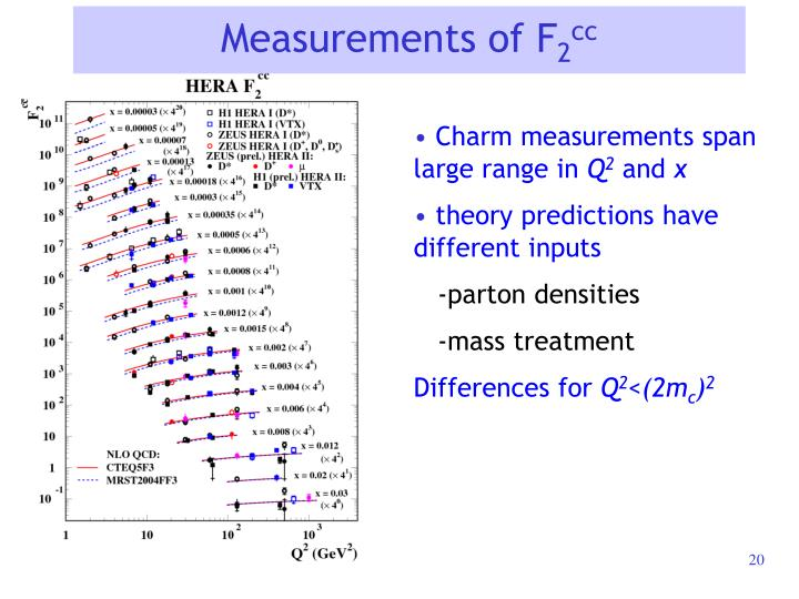Measurements of F