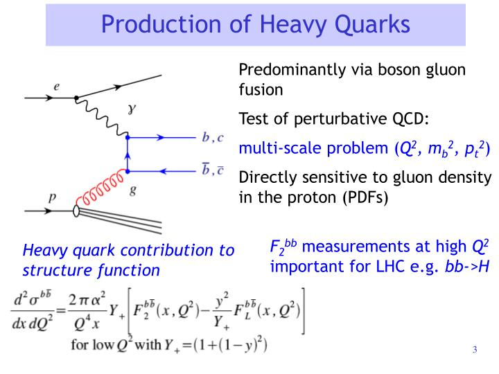 Production of heavy quarks