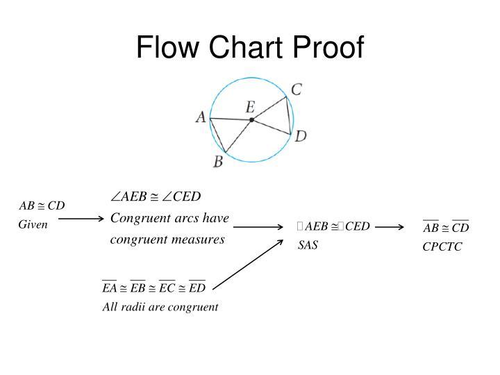 Flow Chart Proof