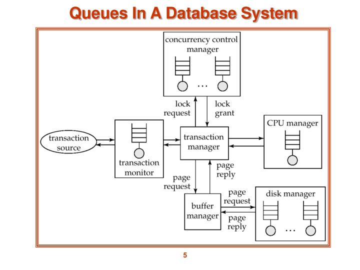 Queues In A Database System