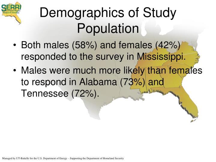 Demographics of Study Population