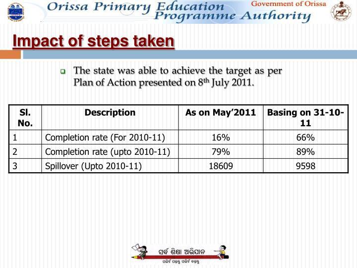 Impact of steps taken
