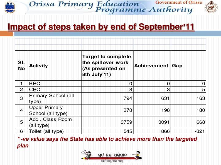 Impact of steps taken by end of September