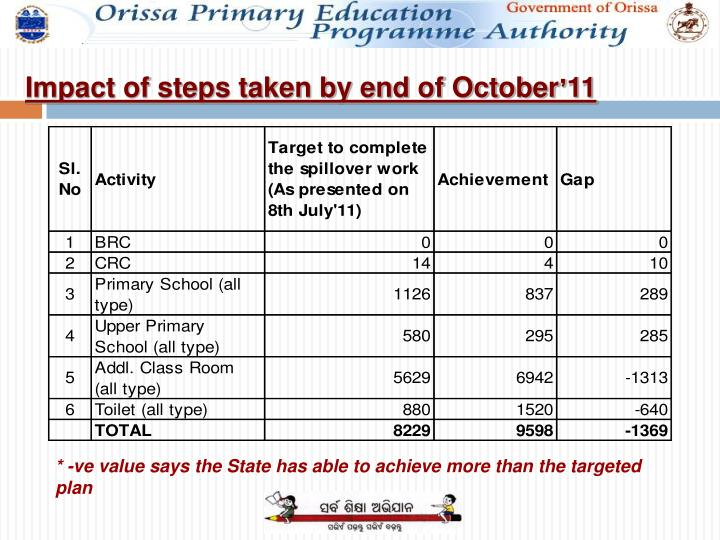 Impact of steps taken by end of October