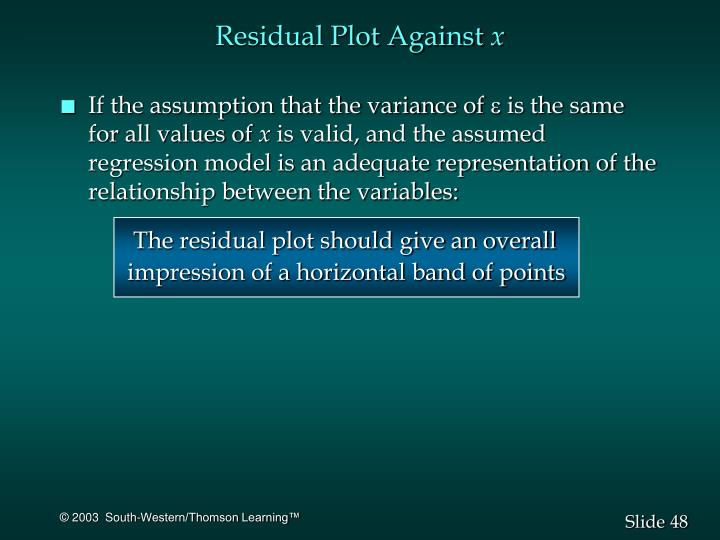 Residual Plot Against