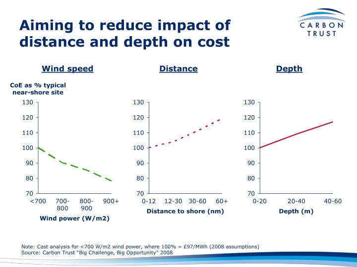 Aiming to reduce impact of distance and depth on cost