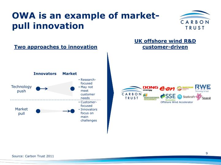 OWA is an example of market-pull innovation