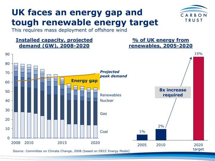 UK faces an energy gap and tough renewable energy target