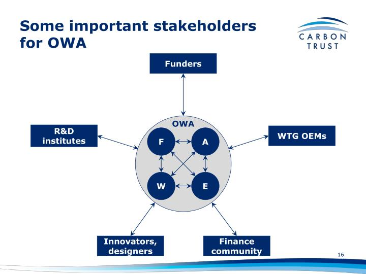 Some important stakeholders for OWA