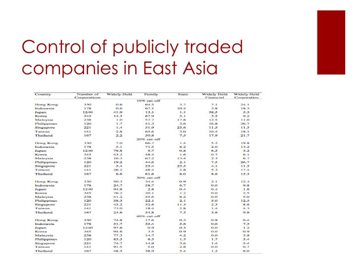 Control of publicly traded companies in East Asia