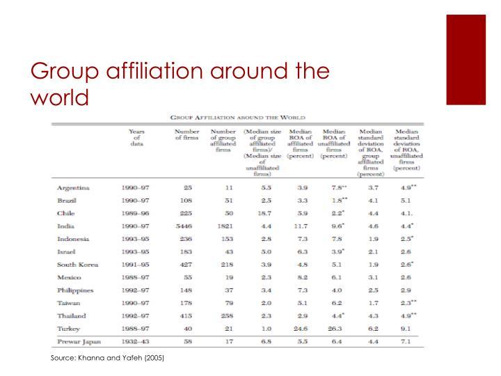 Group affiliation around the world