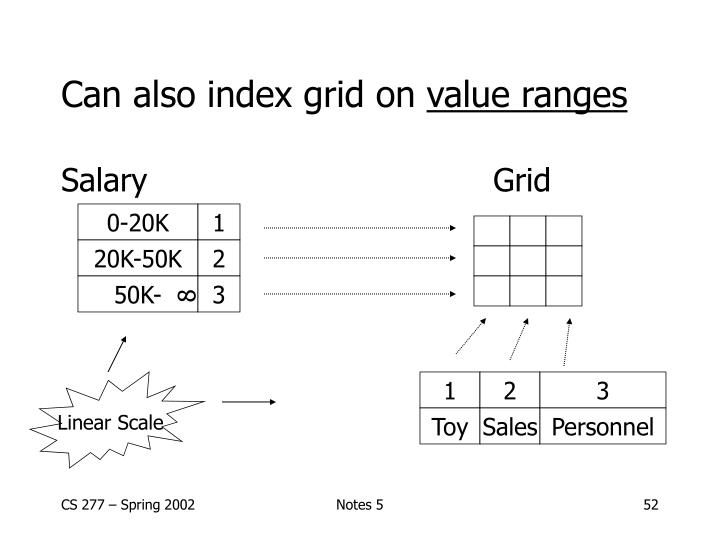 Can also index grid on