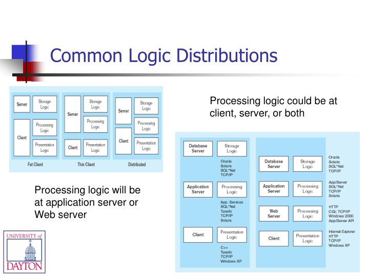 Common Logic Distributions