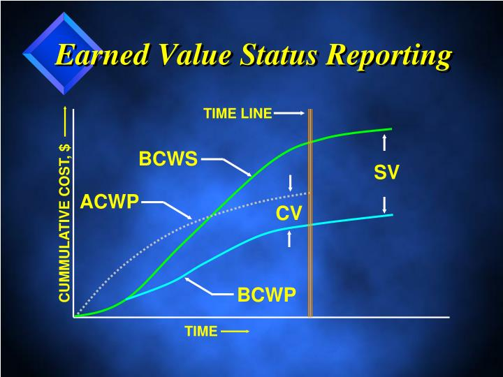 Earned Value Status Reporting