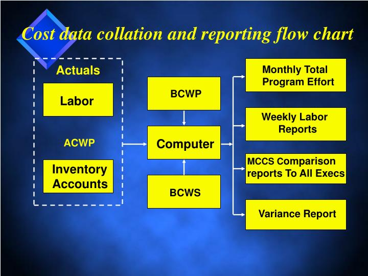 Cost data collation and reporting flow chart