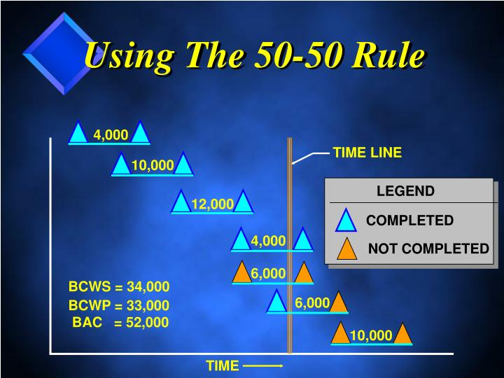 Using The 50-50 Rule