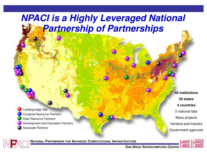 NPACI is a Highly Leveraged National Partnership of Partnerships