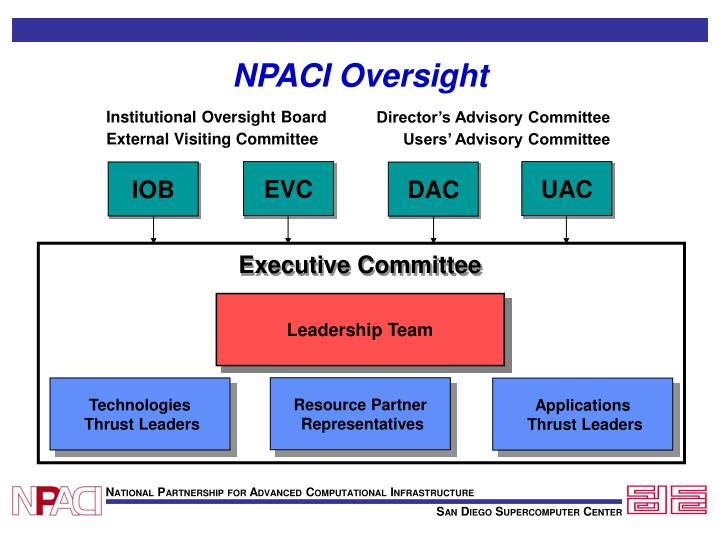 NPACI Oversight