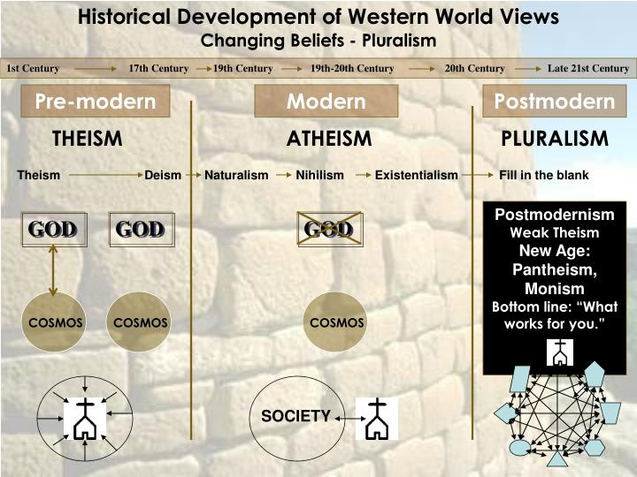 Historical Development of Western World Views
