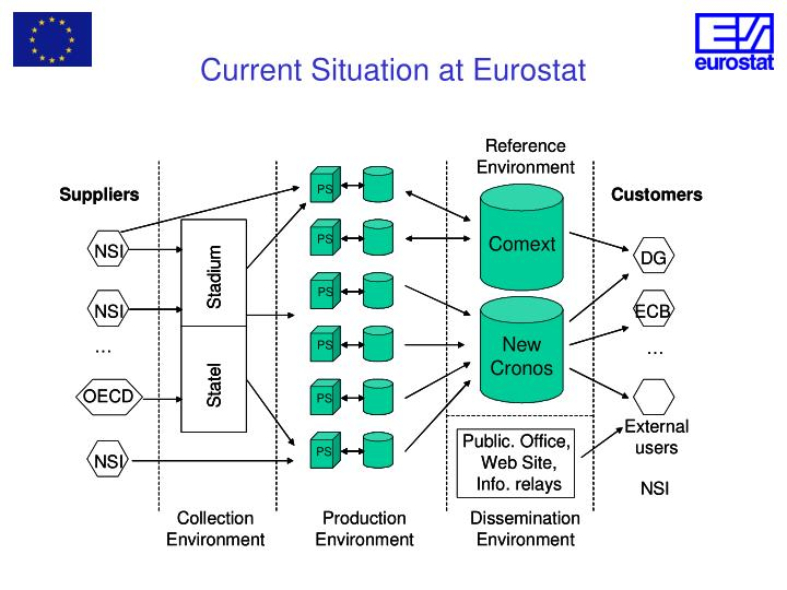 Current Situation at Eurostat