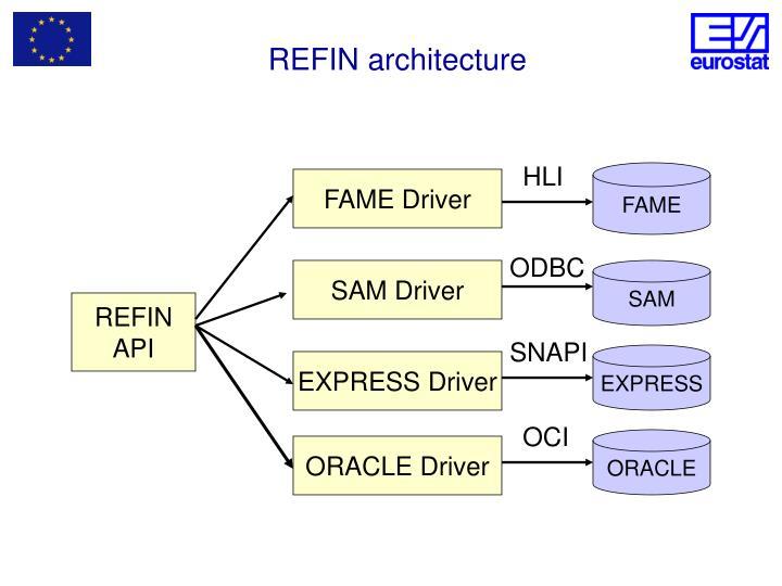 REFIN architecture