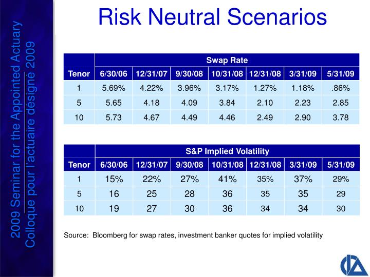 Risk Neutral Scenarios