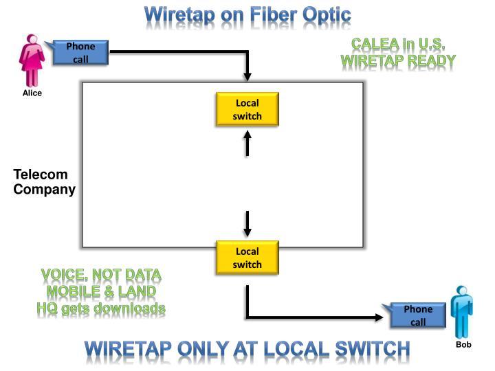 Wiretap on Fiber Optic