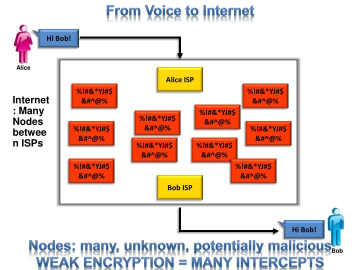 From Voice to Internet