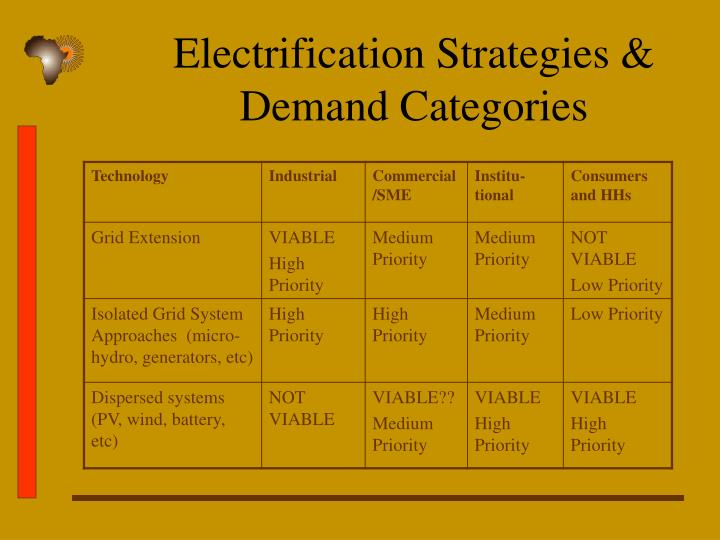 Electrification Strategies & Demand Categories